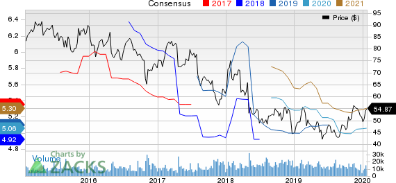 Cardinal Health, Inc. Price and Consensus