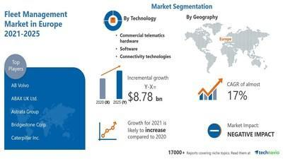"""Technavio has announced its latest market research report entitled """"The European Fleet Management Market by Technology and Geography - Forecast and Analysis for 2021-2025""""."""