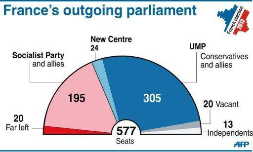 Pie-chart showing the compostion of the French parliament ahead of elections on June 10 and 17