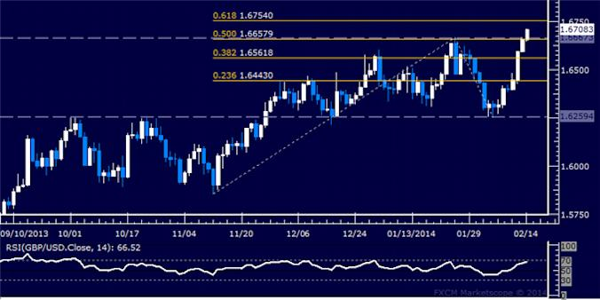 dailyclassics_gbp-usd_body_Picture_10.png, Forex: GBP/USD Technical Analysis – Trying to Build Above 1.60