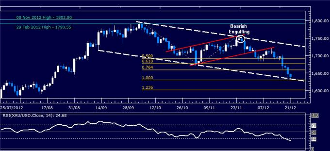 Forex_Analysis_US_Dollar_Reverses_Higher_as_SP_500_Tests_Support_body_Picture_2.png, Forex Analysis: US Dollar Reverses Higher as S&P 500 Tests Support