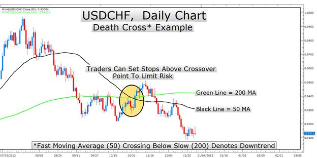Learn_Forex_Trend_Trading_Rules_with_Moving_Average_Crosses_body_Picture_3.png, Learn Forex: Trend Trading Rules with Moving Average Crosses