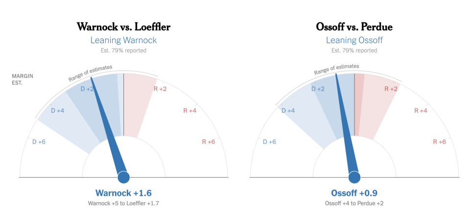 Two graphs show Democrats winning both seats. Source: New York Times