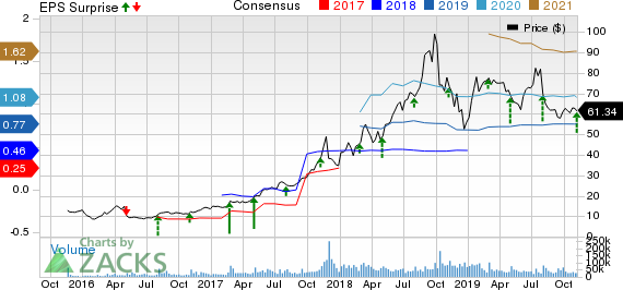 Square, Inc. Price, Consensus and EPS Surprise