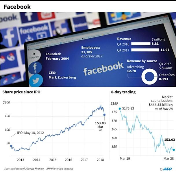 Graphic on Facebook's economic performance