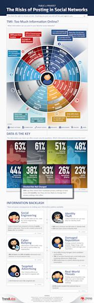 The risk in posting information on social networking sites. Enlarge the image here - http://bit.ly/QYERA5 (Infographic by Trend Micro)