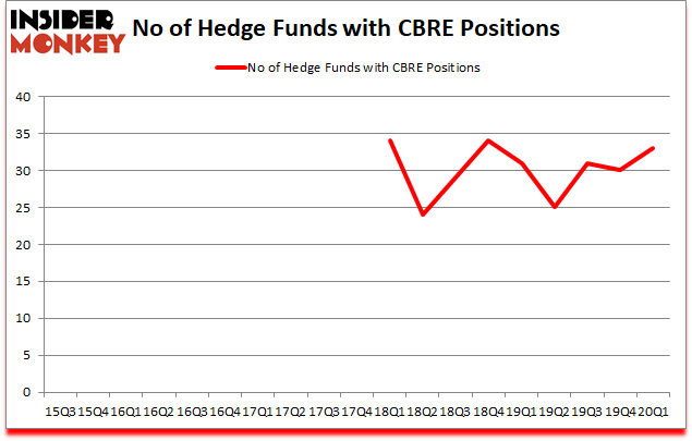 Is CBRE A Good Stock To Buy?