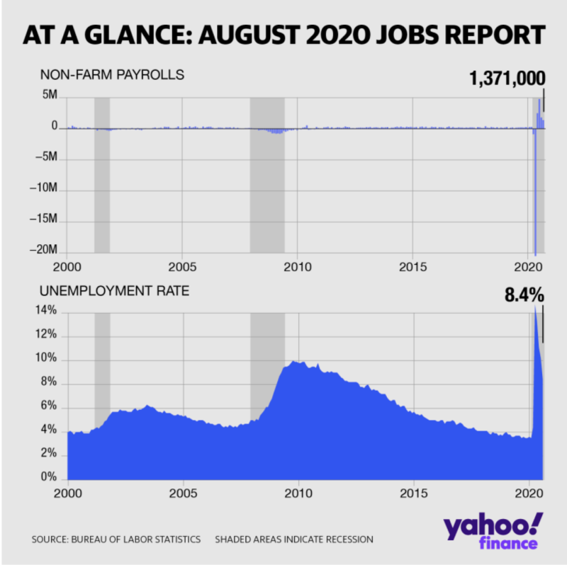The August employment report wasn't all roses.