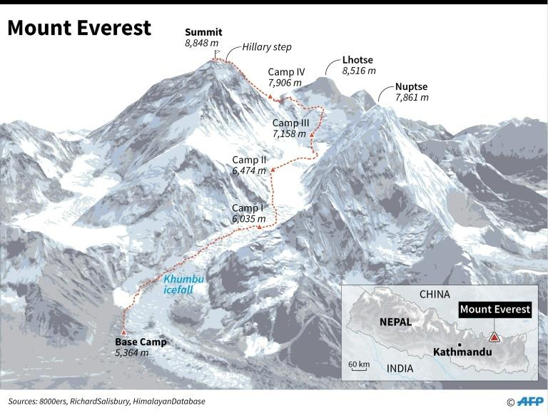 Summit route on Mount Everest, plus location of base camp