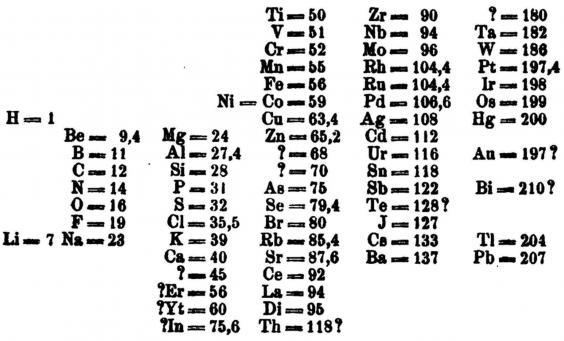 Mendeleev had the foresight to leave space for unknown elements