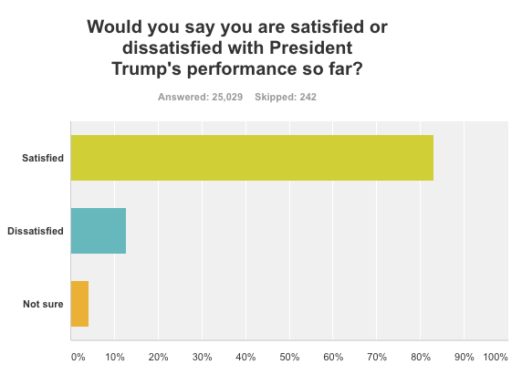 Source: Yahoo Finance online survey conducted via Survey Monkey.