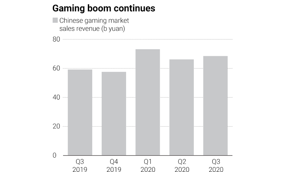 Growth in China's gaming market. Source: CADPA/SCMP