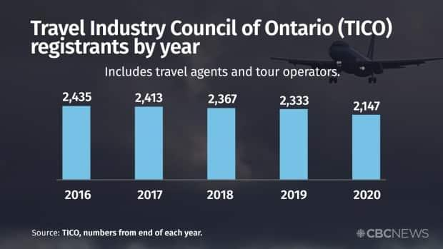 TICO president Richard Smart said the drop was not all necessarily because of COVID-19, but it was a huge factor. He figures 80 to 90 per cent of travel agents in Ontario are small businesses with five or six employees.