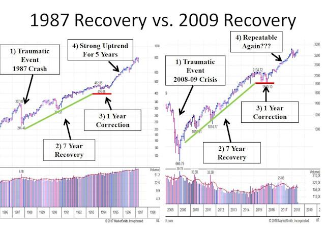 Chart: Courtesy Joe Fahmy