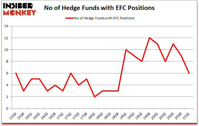 Is EFC A Good Stock To Buy?