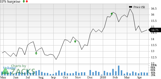 Huntington Bancshares' (HBAN) first-quarter results expected to reflect support from stellar organic growth and benefits of strategic moves.