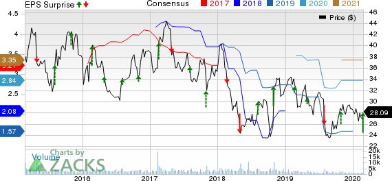 Cooper Tire & Rubber Company Price, Consensus and EPS Surprise