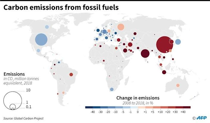 World carbon emissions in 2018 and changes from 2008. (AFP Photo/)