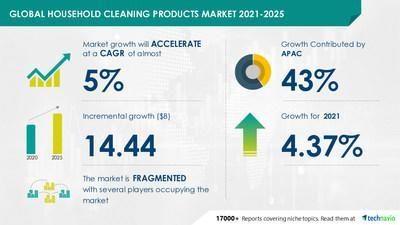 Technavio has announced its latest market research report titled Household Cleaning Products Market by Product, Distribution Channel, and Geography - Forecast and Analysis 2021-2025