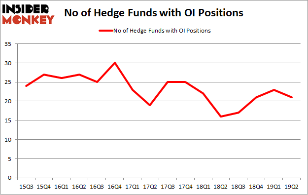No of Hedge Funds with OI Positions