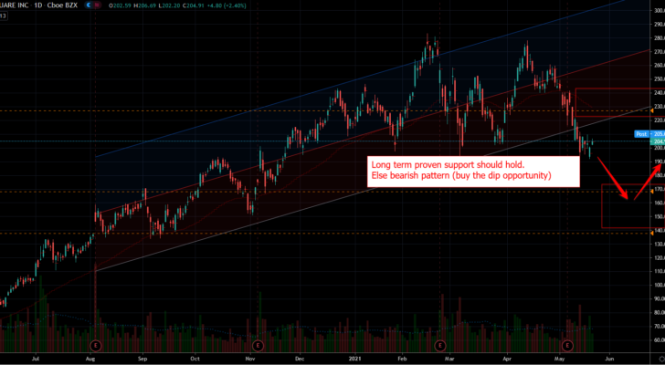 Square (SQ) Stock Chart Showing Support Near Low End of Range