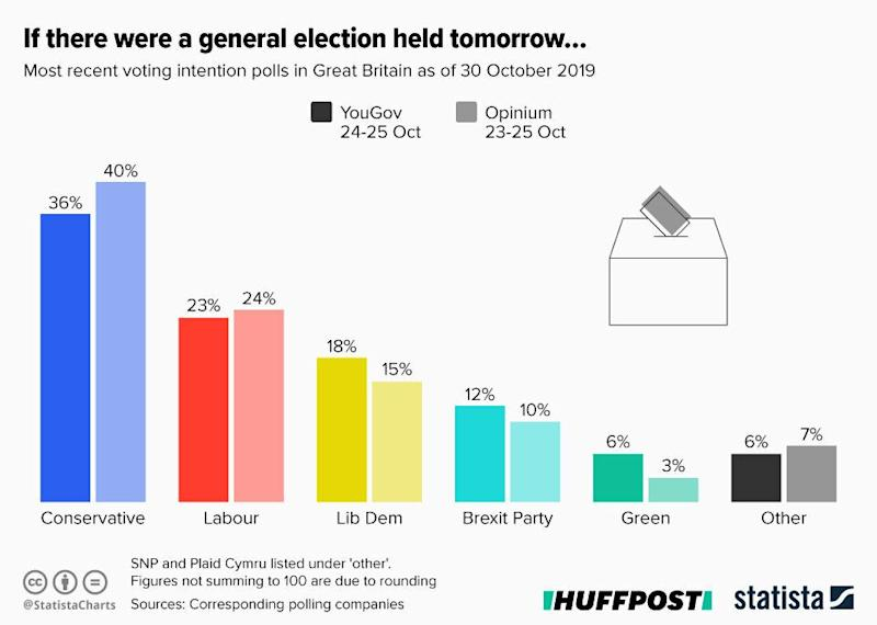 General Election (Photo: Statista )