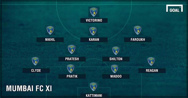 Mumbai FC vs East Bengal probable XI