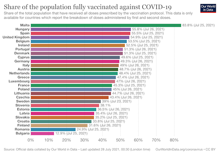 The percentage of fully vaccinated populations in the 27 EU countries and UK. (Our World in Data)