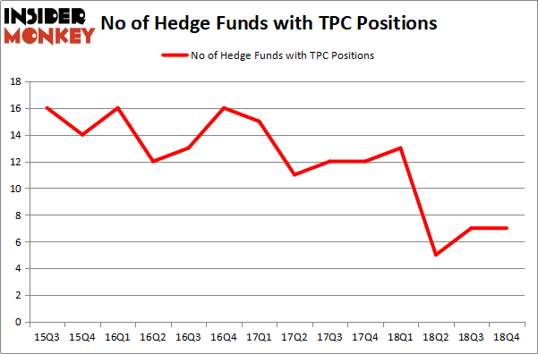 Here's What Hedge Funds Think About Tutor Perini Corp (TPC)