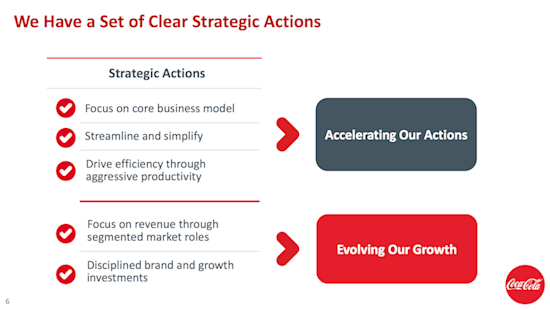 Coca-Cola Clear Strategic Actions