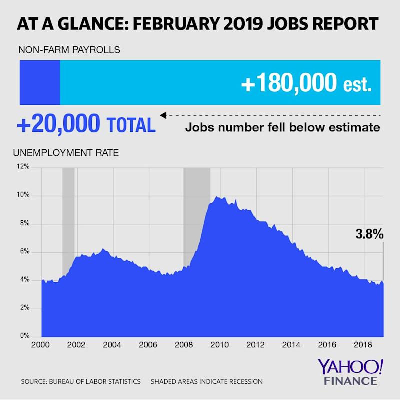 At a Glance: February 2019 Jobs Report