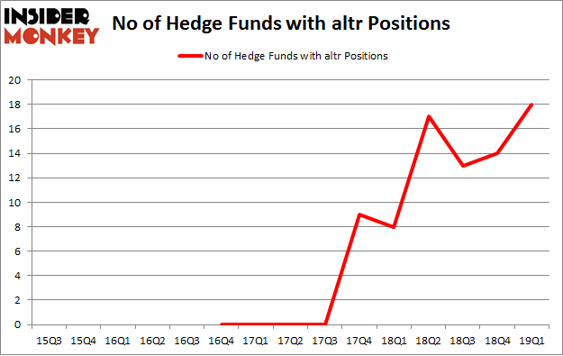 No of Hedge Funds with ALTR Positions