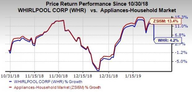 d3d67f385 View photos. Q4 Highlights Whirlpool delivered adjusted earnings ...