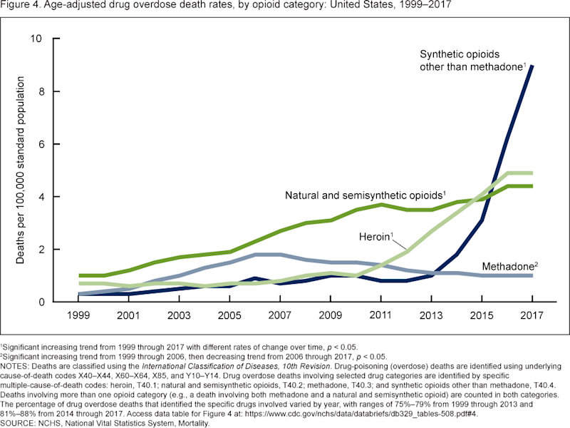 Overdose deaths from synthetic opioids such as fentanyl have skyrocketed. (Source: CDC)