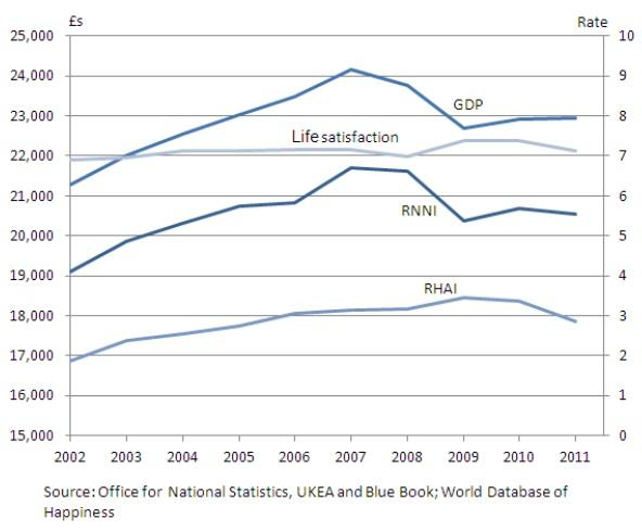 Despite the GDP and RNNI (Real Net National Income) dropping, life satisfaction has remained steady (ONS)