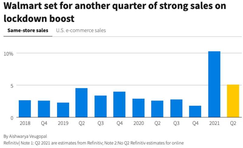 Walmart second-quarter net income up 24.8%; e-commerce sales up 97%
