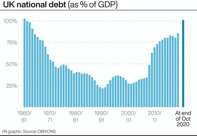 PA infographic showing UK national debt