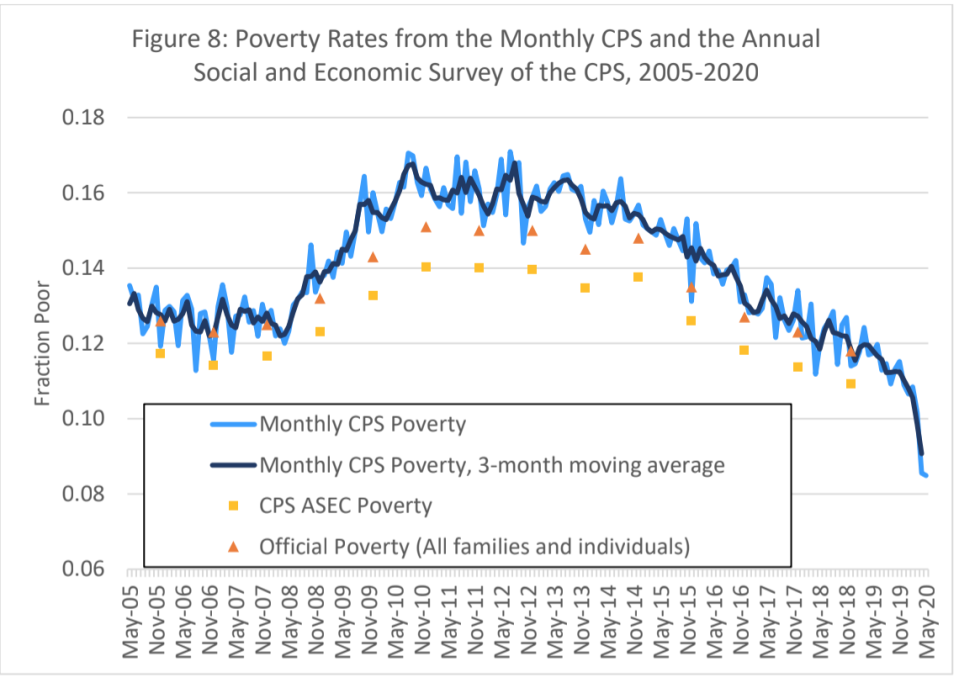 Change in income poverty calculated using both the Monthly CPS and the CPS ASEC for the period from 2005 through 2020. Source: