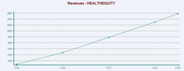 Strong presence in the HSA space and a solid guidance for fiscal 2019 make HealthEquity (HQY) a promising investment pick.