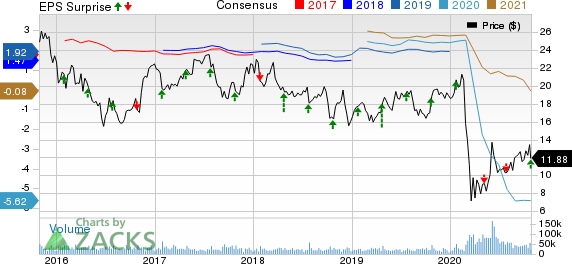 JetBlue Airways Corporation Price, Consensus and EPS Surprise