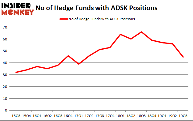 No of Hedge Funds with ADSK Positions