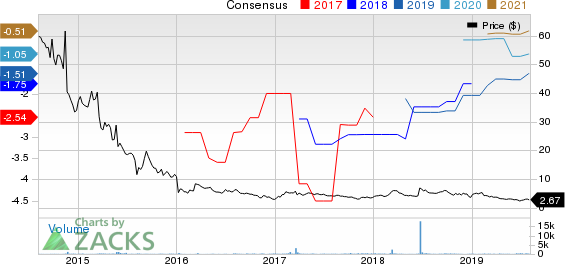 Caladrius Biosciences, Inc. Price and Consensus