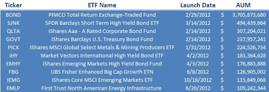 Top 10 Fund Launches 2012