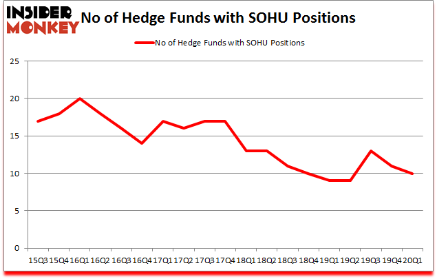Is SOHU A Good Stock To Buy?