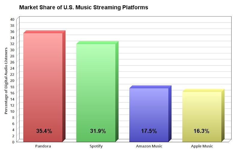 Chart showing market share of U.S. Music streaming platforms