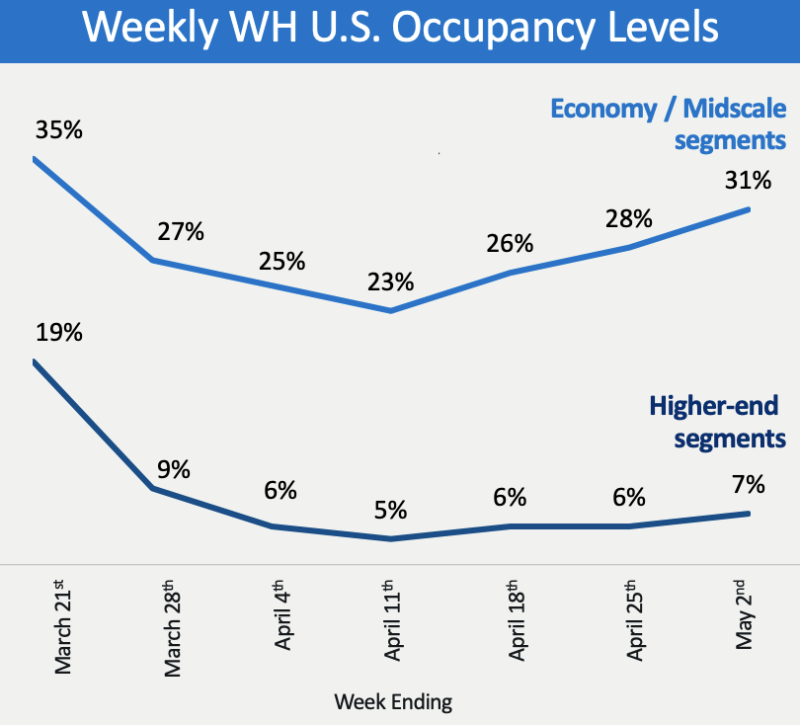 Wyndham's occupancy levels in its U.S. economy/midscale properties fell as low as 23%. Higher-end segments dipped as low as 5%. Source: Wyndham Hotels & Resorts Investor Presentation