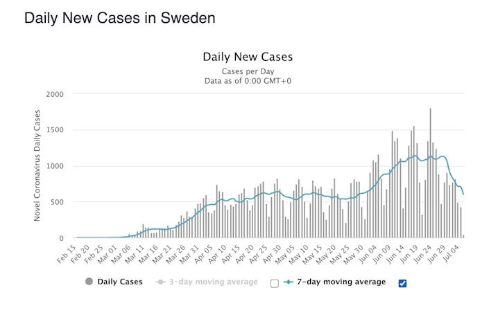 The rate of new cases in Sweden has declined dramatically over the last two weeks.