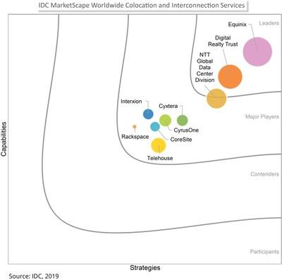 IDC MarketScape Worldwide Colocation and Interconnection Services- Source: IDC, 2019