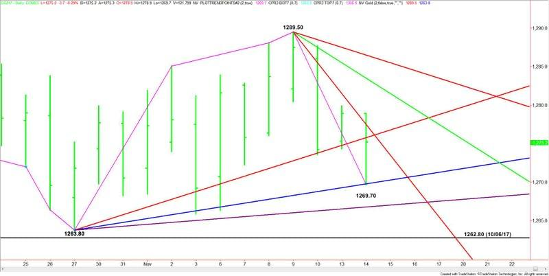 Comex Gold (Gann Angles)