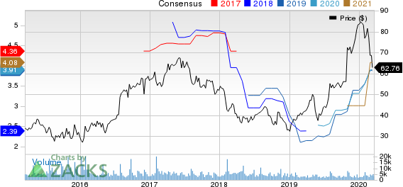 Cirrus Logic, Inc. Price and Consensus